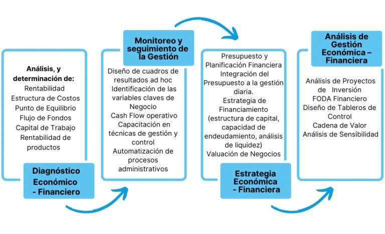 Asesoramiento Empresarial1_PME Consultores
