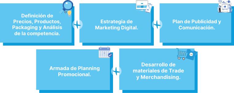 Desarrollo Marketing Operacional_PME Consultores