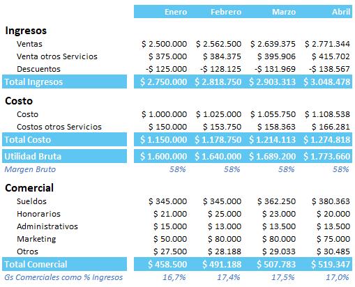 Estado de Resultado_PME Consultores