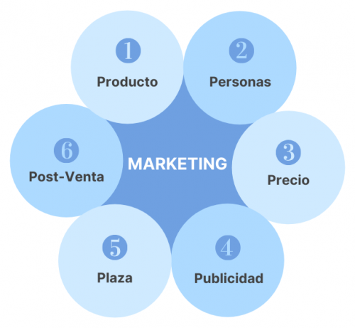 6p Marketing_PME Consultores